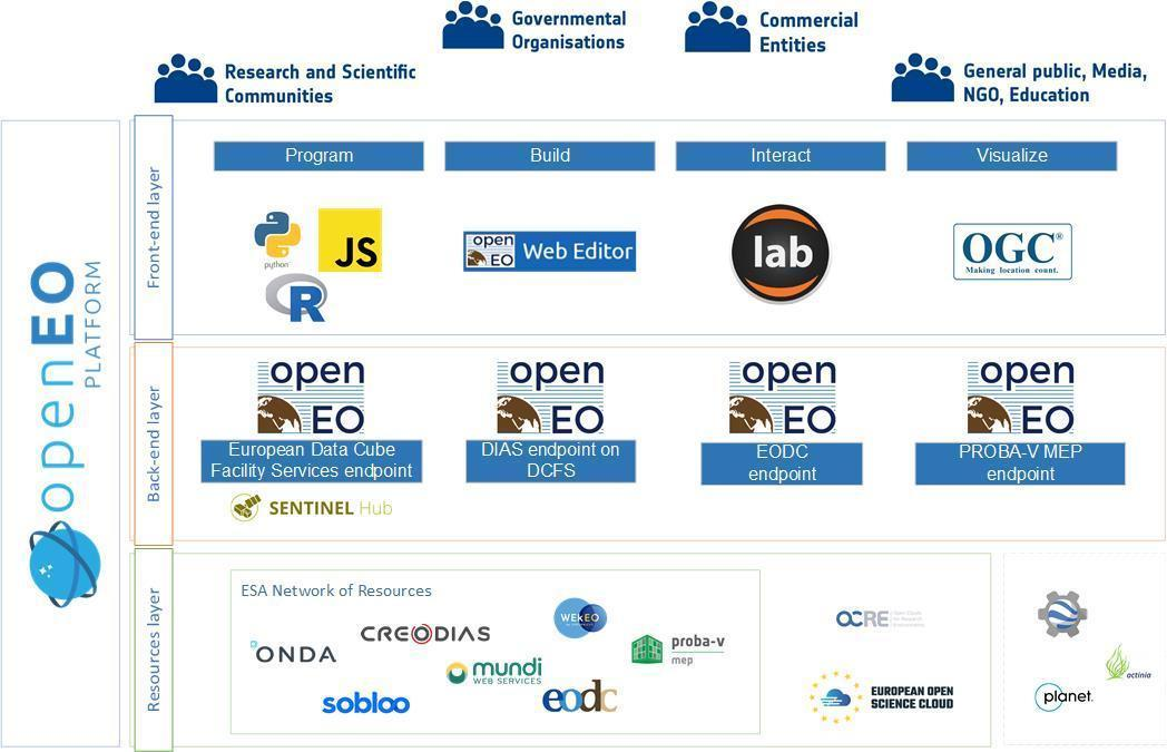 High level overview openEO platform.
